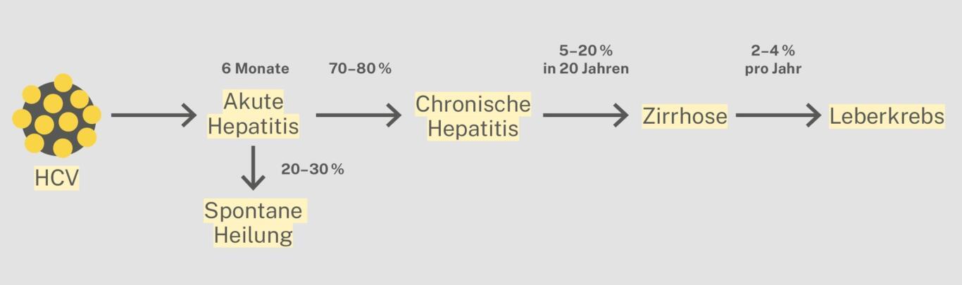 Recommandations de l'OFSP sur la vaccination contre l'hépatite B